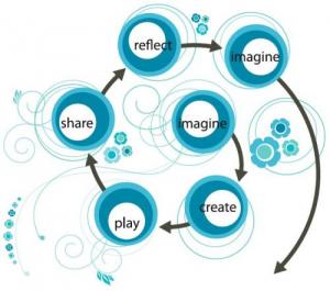 Creative learning spiral - Imagine->Create->Play->Share->Reflect->Imagine