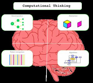 Le componenti principali del Pensiero Computazionale secondo gli autori del progetto europeo EARLYCODE (earlycoders.org)